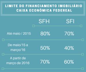 limite-do-financiamento-imobiliário-caixa